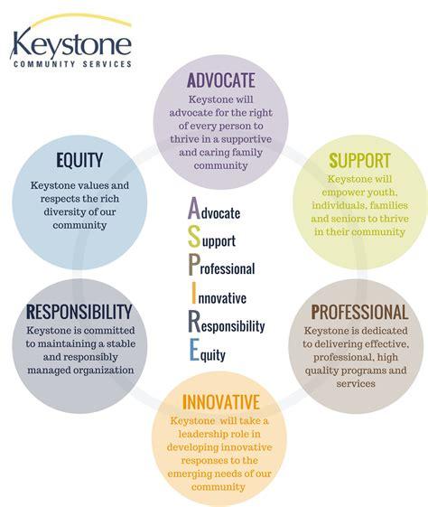 Keystone Food Shelf St Paul by About Keystone Community Services