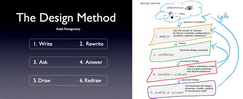 Design Method Is | what is method and methodology syarifuddin jamaludin