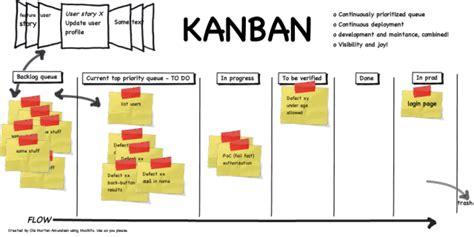 panel layout en francais el sistema kanban en el desarrollo de software la