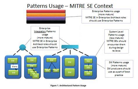 pattern management definition architectural patterns the mitre corporation