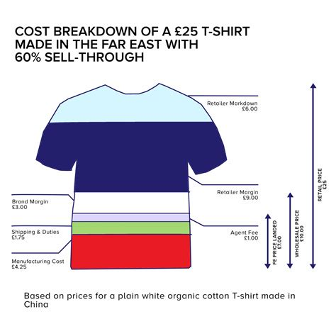 is making clothing in the uk really more expensive make it british