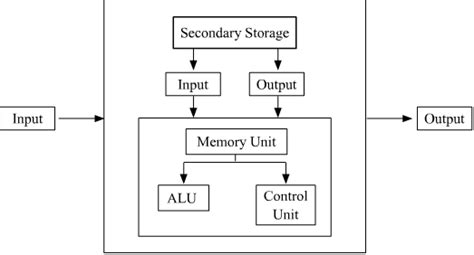 draw a block diagram of computer draw block diagram showing the components of a