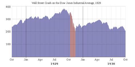 economy of china wikipedia the free encyclopedia file 1929 wall street crash graph svg simple english
