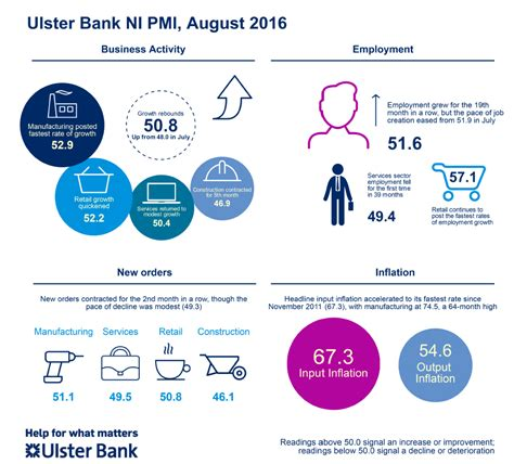 ulster bank banking ni ulster bank northern ireland pmi 174 august sees rise in