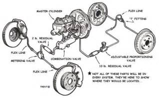 Drum Brake System Components And Operation Designing Your Brake System