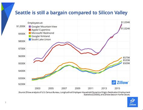 senior zillow economist blames rising seattle home prices
