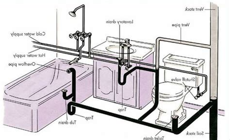 Kitchen Sink Drain Parts Diagram Kenangorgun Com Plumbing Diagram For Kitchen Sink
