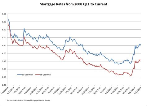current bank mortgage rates markets await tapering strategy following unchanged qe3