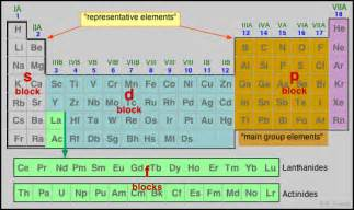 5 5 atomic electron configurations chemistry libretexts