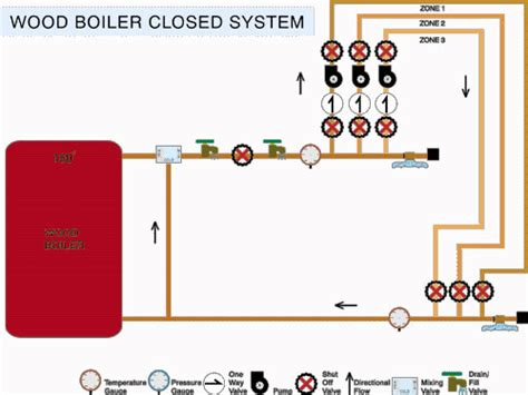 wood boiler piping diagram heating water heat exchanger diagram heating get