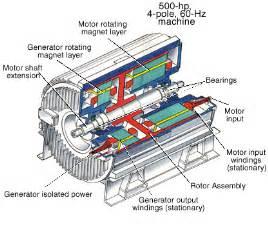 electrical motors and generators