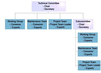 chair of committee responsibilities iec standards development gt chair roles and