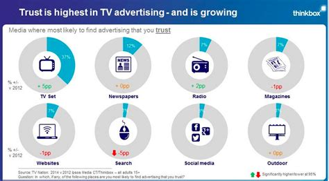 Using TV in Your Digital Marketing Strategy for the