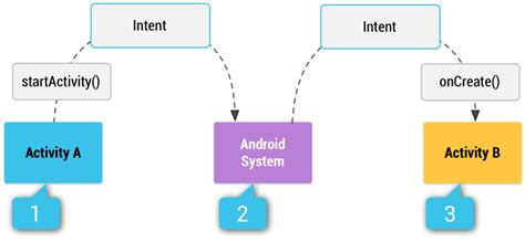 android layout components component rundown android application framework