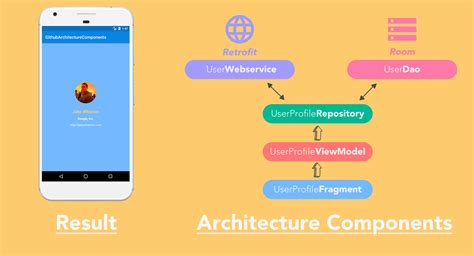 Android Architecture Components by The Missing Sle Of Android Architecture