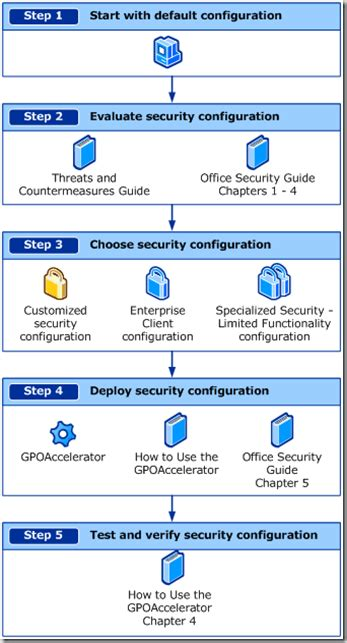 microsoft office 2007 security guide stanislas quastana