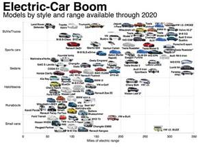 Electric Vehicle Battery Price Index Bloomberg The Coming Electric Car Boom The Big Picture