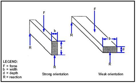 section modulus for rectangle fm 3 34 343 appendix e