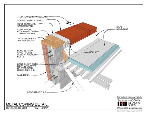 How Is Coping by Metal Roof Coping Details
