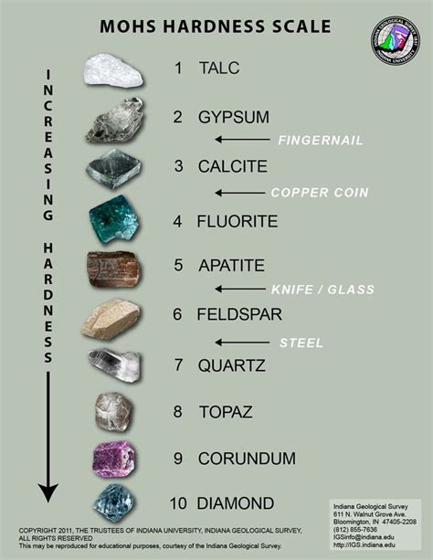 mohs hardness scale geology page gemstone library