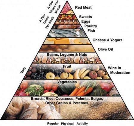 piramide alimentare aggiornata piramide alimentare mediterranea la struttura e gli