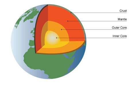 the lithosphere is broken into large sections called the earth s structure