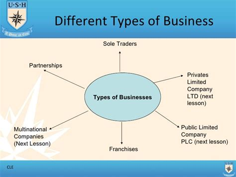 different types of different types of business part 1 t1