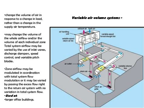residential ac units diagram residential get free image