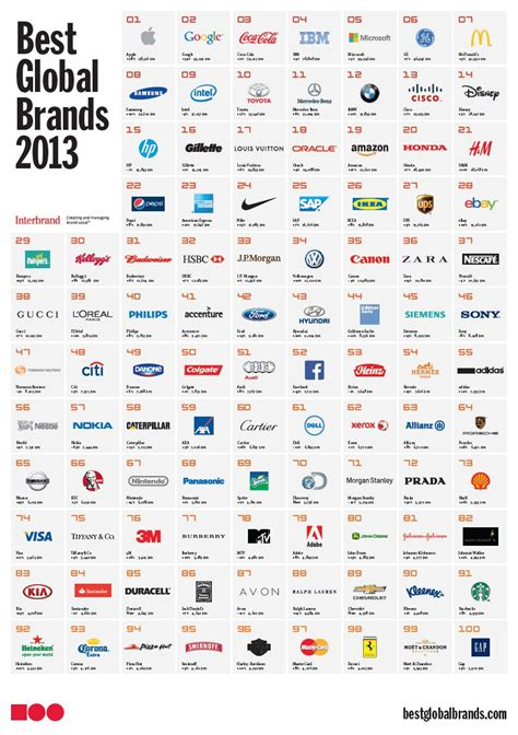 interbrand best global brands interbrand company rankings 2013 apple and are the