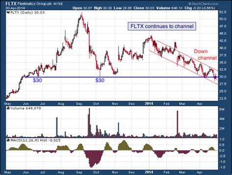 pattern trading plc fleetmatics group plc nyse fltx thetradingreport