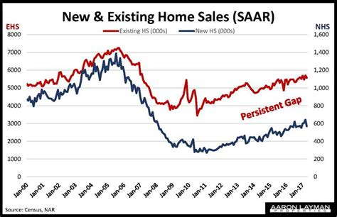 nar existing home sales slip 2 3 in april aaron layman