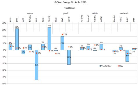 pattern energy beta 10 clean energy stocks for 2016 earnings season seeking