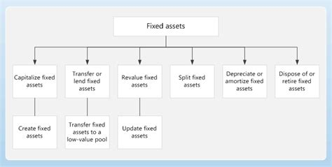 fixed asset policy template fixed assets ax 2012
