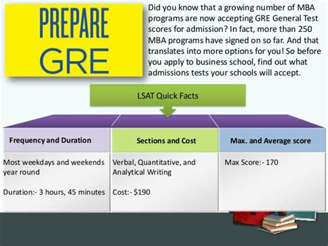 Nyu Mba Program Princeton Review Gre Score by What Is Gre Test Preparation And Best Options To Prepare