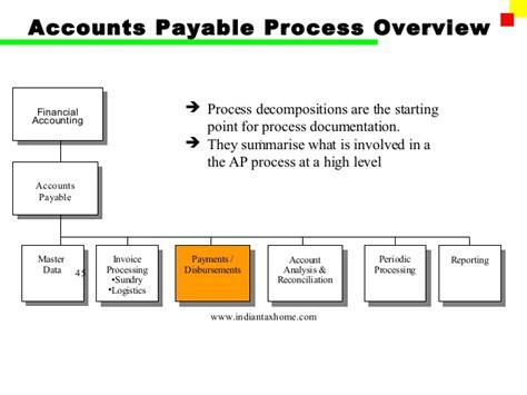 Accounts Payable Procedures Accounts Payable Procedure Template