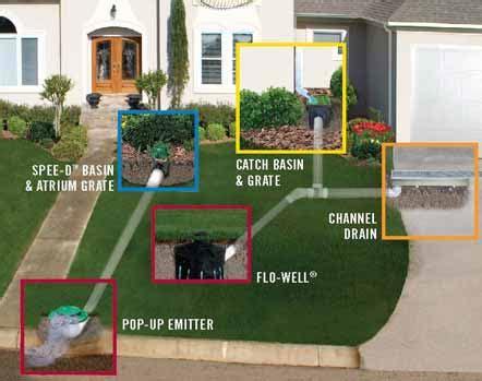 outdoor drainage services  minneapolis kg landscape