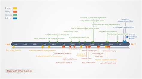 high level timeline template 100 high level project timeline template best 25