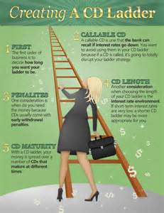 infographic how to create a cd ladder bankrate