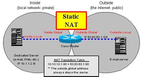 tutorial nat static translation how to set up pat port address translation in the cisco