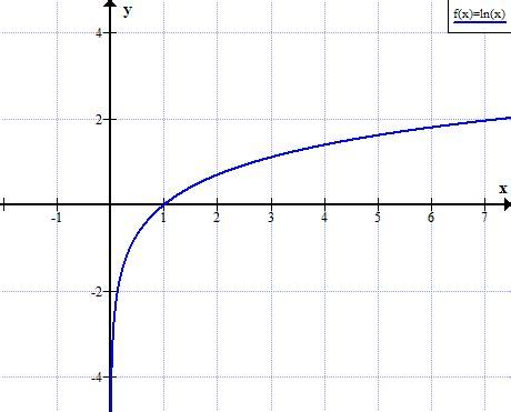 Drawing F X Graph by Ln Graph Graph Of Ln X
