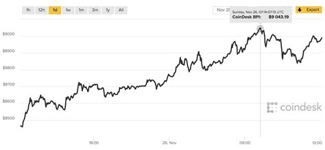bitcoin first price bitcoin bitcoin price tops 9 000 in historic first