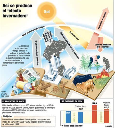 el efecto leopi para 1482521385 infograf 237 a as 237 se produce el quot efecto invernadero