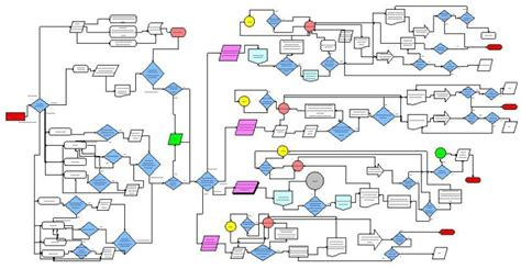 process picture map why you should bother with business process modeling