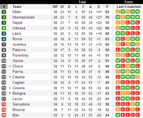 serie a league table football previews total analyse of serie a