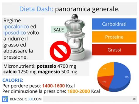 tabella alimentare settimanale dieta dash 249 settimanale schema d esempio e ricette