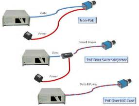 power ethernet poe what is poe cameras with poe