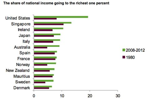 top 10 richest countries in africa 2012 the world s 85 richest are as wealthy as the poorest 3 billion the atlantic
