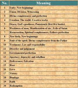 number meaning 25 best ideas about biblical numbers on bible