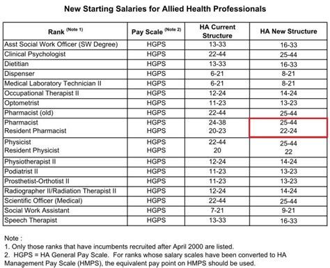 Hospital Pharmacist Salary by Ha Pay Scale Hong Kong Pharmacist