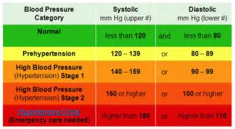 Sql If Exists Drop Table High Blood Pressure Chart